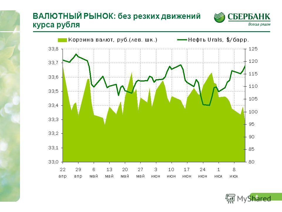 6 ВАЛЮТНЫЙ РЫНОК: без резких движений курса рубля