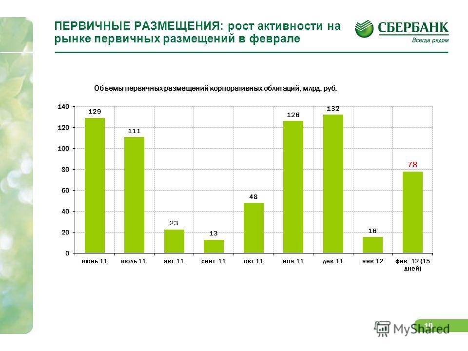 10 ПЕРВИЧНЫЕ РАЗМЕЩЕНИЯ: рост активности на рынке первичных размещений в феврале