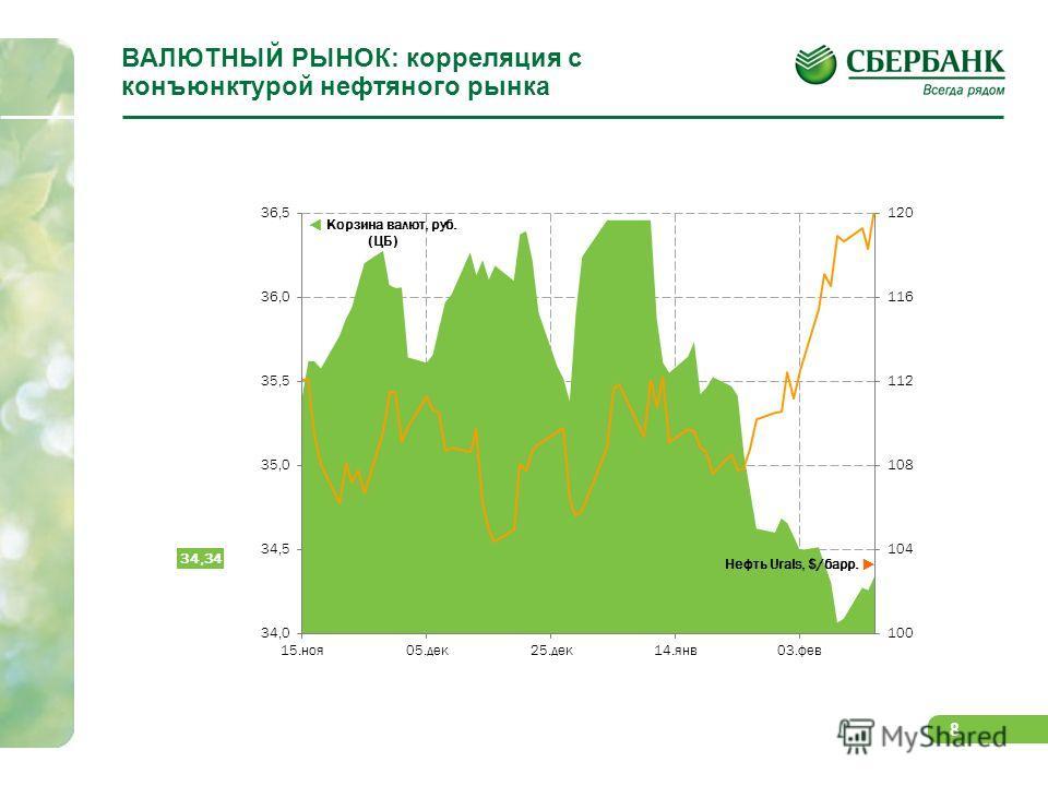 8 ВАЛЮТНЫЙ РЫНОК: корреляция с конъюнктурой нефтяного рынка