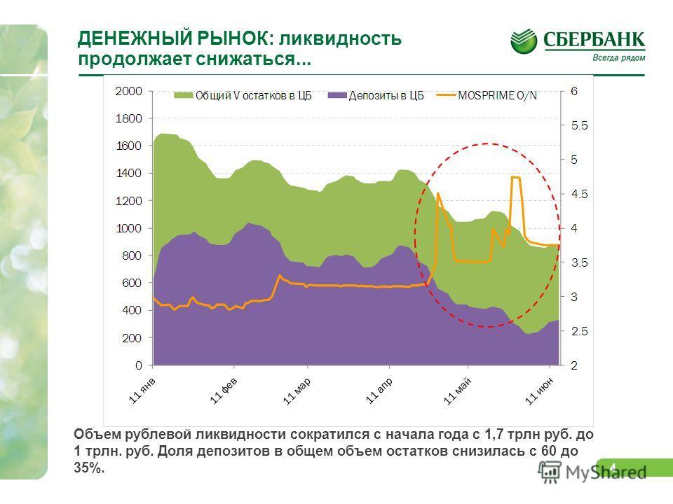 4 ДЕНЕЖНЫЙ РЫНОК: ликвидность продолжает снижаться... Объем рублевой ликвидности сократился с начала года с 1,7 трлн руб. до 1 трлн. руб. Доля депозитов в общем объем остатков снизилась с 60 до 35%.