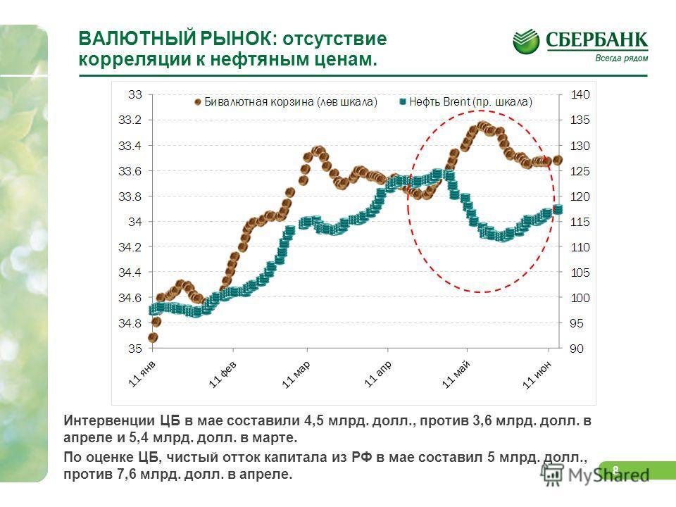 8 ВАЛЮТНЫЙ РЫНОК: отсутствие корреляции к нефтяным ценам. Интервенции ЦБ в мае составили 4,5 млрд. долл., против 3,6 млрд. долл. в апреле и 5,4 млрд. долл. в марте. По оценке ЦБ, чистый отток капитала из РФ в мае составил 5 млрд. долл., против 7,6 мл