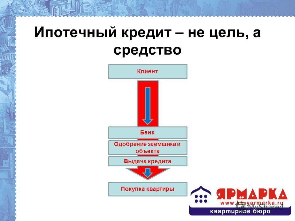 Ипотечный кредит – не цель, а средство Клиент Банк Одобрение заемщика и объекта Выдача кредита Покупка квартиры