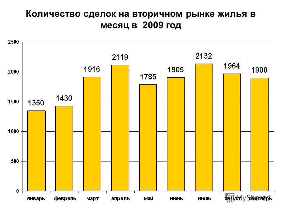 Количество сделок на вторичном рынке жилья в месяц в 2009 год