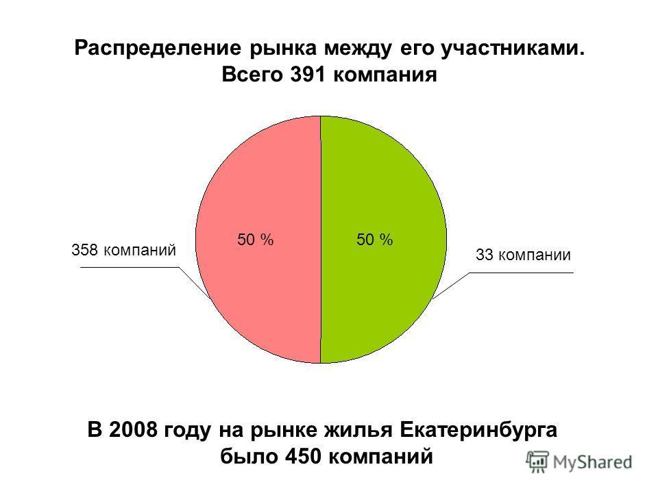 Распределение рынка между его участниками. Всего 391 компания 358 компаний 33 компании 50 % В 2008 году на рынке жилья Екатеринбурга было 450 компаний