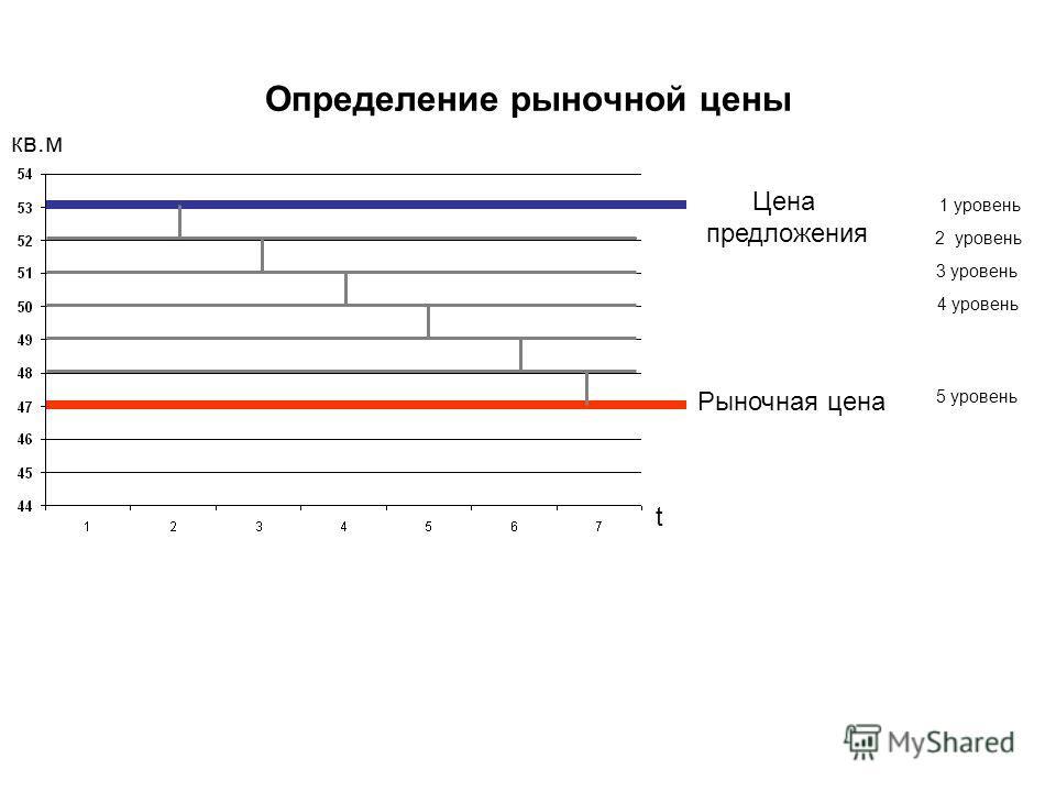 Определение рыночной цены 1 уровень 2 уровень 3 уровень 4 уровень 5 уровень Цена предложения Рыночная цена t кв.м