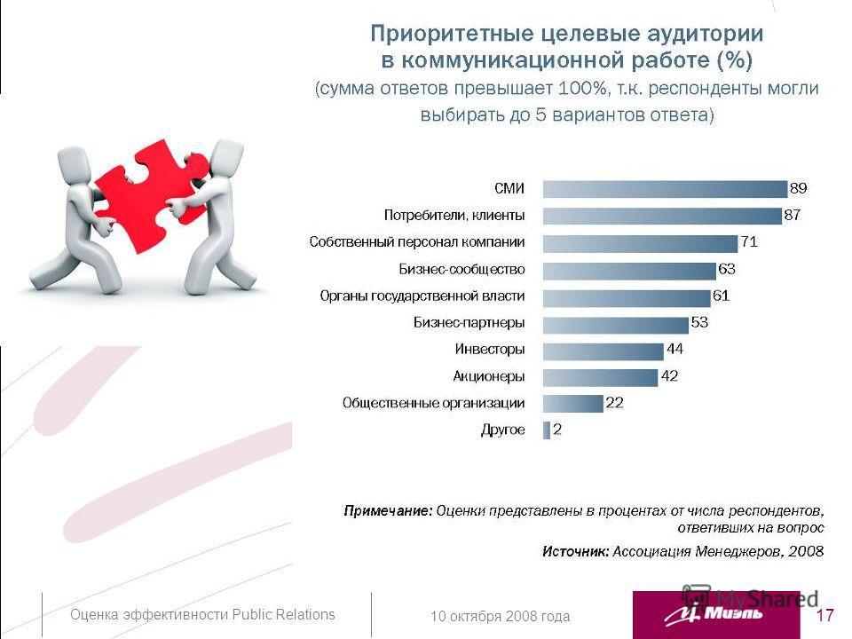 Оценка эффективности Public Relations 17 10 октября 2008 года