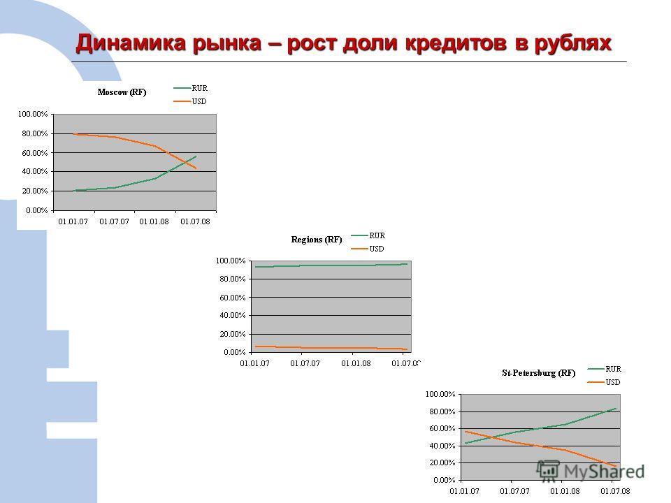 3 Динамика рынка – рост доли кредитов в рублях Динамика рынка – рост доли кредитов в рублях -