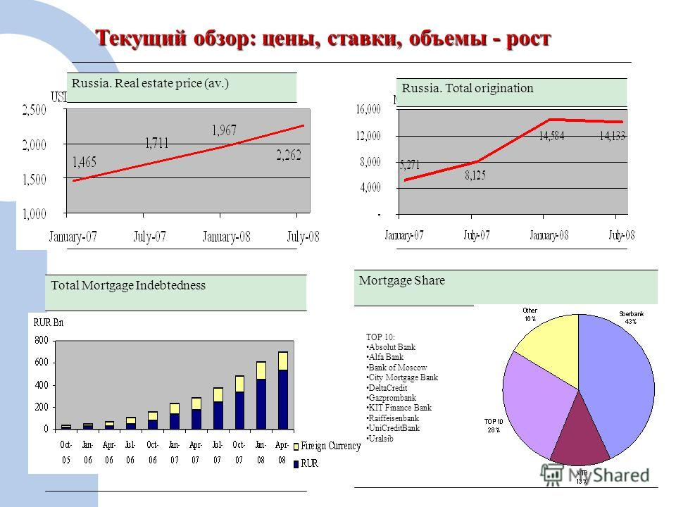 4 Текущий обзор: цены, ставки, объемы - рост Russia. Total origination Russia. Real estate price (av.) Total Mortgage Indebtedness Mortgage Share TOP 10: Absolut Bank Alfa Bank Bank of Moscow City Mortgage Bank DeltaCredit Gazprombank KIT Finance Ban