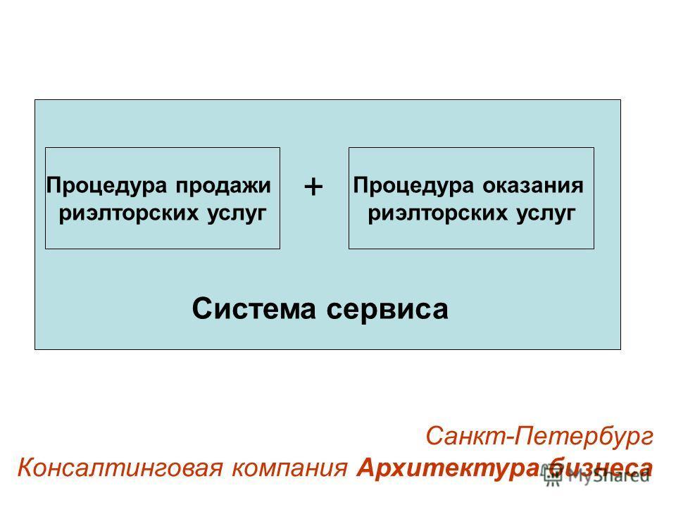 Санкт-Петербург Консалтинговая компания Архитектура бизнеса + Система сервиса Процедура продажи риэлторских услуг Процедура оказания риэлторских услуг