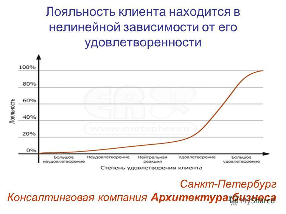 Лояльность клиента находится в нелинейной зависимости от его удовлетворенности Санкт-Петербург Консалтинговая компания Архитектура бизнеса