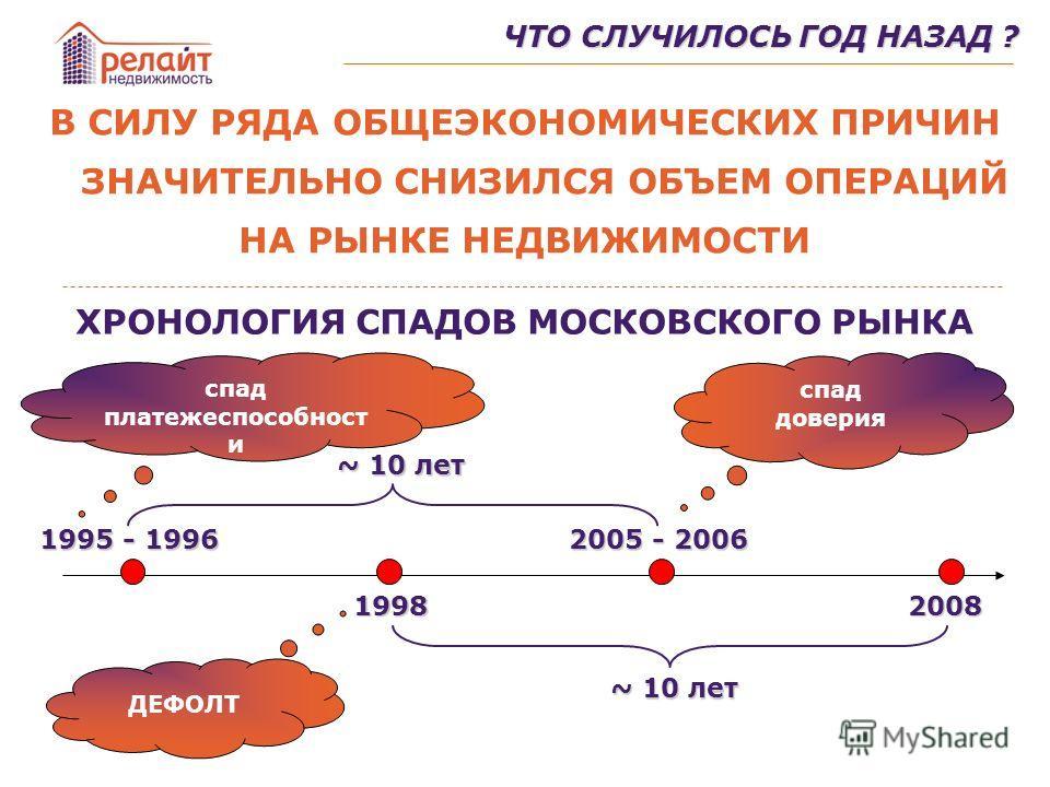 В СИЛУ РЯДА ОБЩЕЭКОНОМИЧЕСКИХ ПРИЧИН ЗНАЧИТЕЛЬНО СНИЗИЛСЯ ОБЪЕМ ОПЕРАЦИЙ НА РЫНКЕ НЕДВИЖИМОСТИ ХРОНОЛОГИЯ СПАДОВ МОСКОВСКОГО РЫНКА ЧТО СЛУЧИЛОСЬ ГОД НАЗАД ? 1995 - 1996 1998 2005 - 2006 2008 ~ 10 лет спад платежеспособност и спад доверия ДЕФОЛТ
