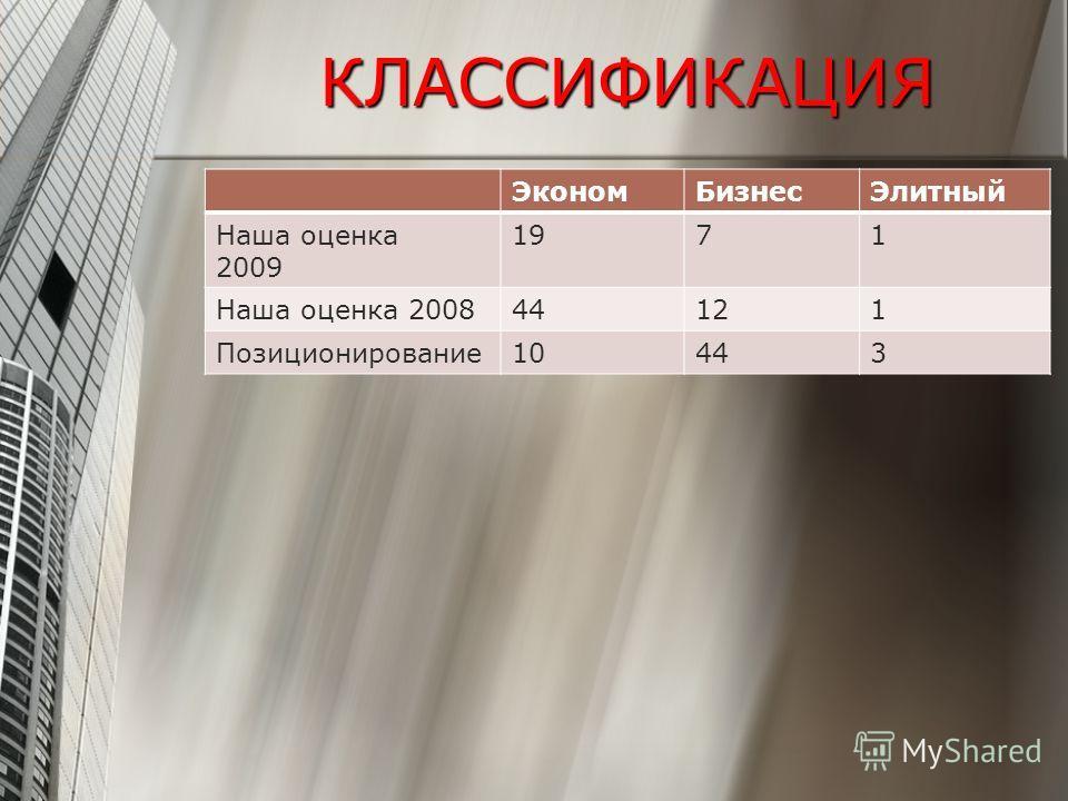 КЛАССИФИКАЦИЯ ЭкономБизнесЭлитный Наша оценка 2009 1971 Наша оценка 200844121 Позиционирование10443