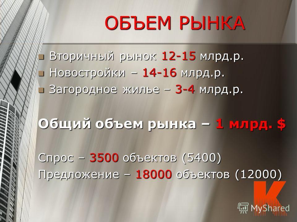 ОБЪЕМ РЫНКА Вторичный рынок 12-15 млрд.р. Вторичный рынок 12-15 млрд.р. Новостройки – 14-16 млрд.р. Новостройки – 14-16 млрд.р. Загородное жилье – 3-4 млрд.р. Загородное жилье – 3-4 млрд.р. Общий объем рынка – 1 млрд. $ Спрос – 3500 объектов (5400) П