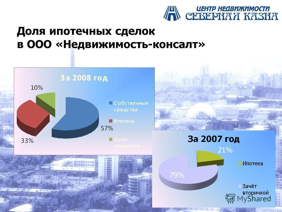 Доля ипотечных сделок в ООО «Недвижимость-консалт»