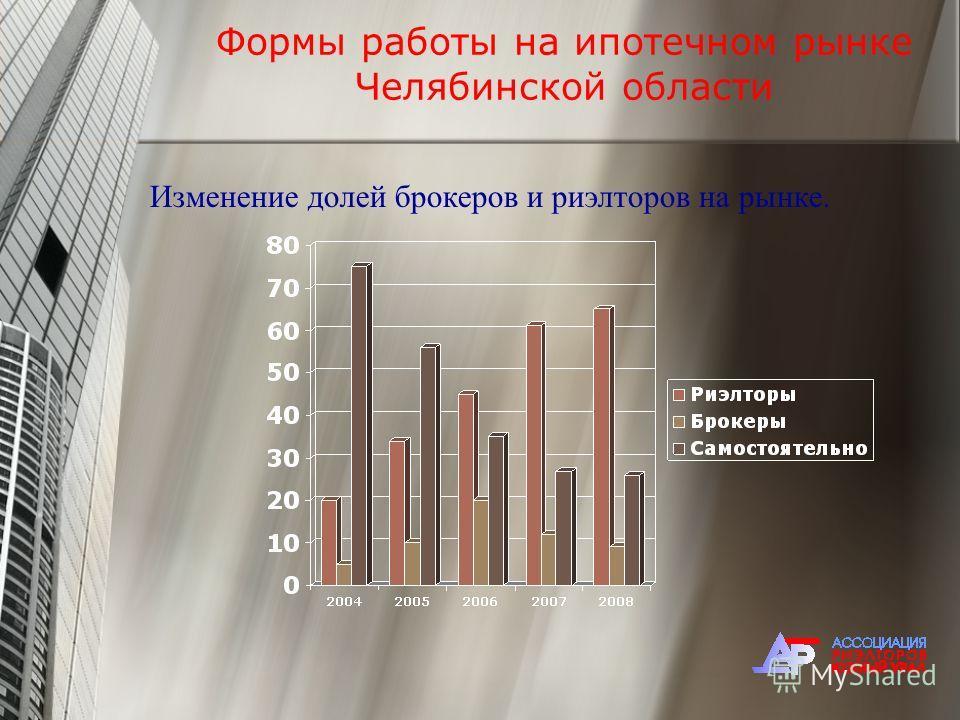 Формы работы на ипотечном рынке Челябинской области Изменение долей брокеров и риэлторов на рынке.