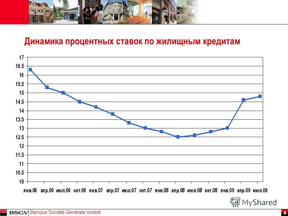 JJ Mois Année Banque Société Générale Vostok 4 Динамика процентных ставок по жилищным кредитам