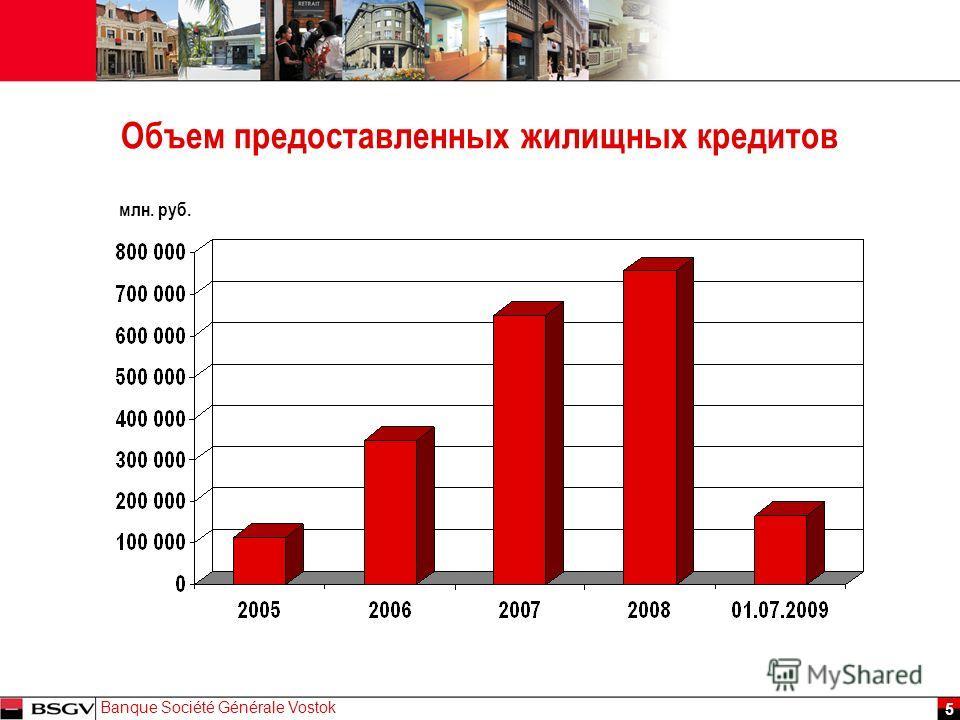 JJ Mois Année Banque Société Générale Vostok 5 Объем предоставленных жилищных кредитов млн. руб.
