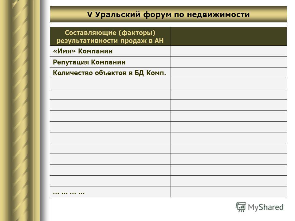 Составляющие (факторы) результативности продаж в АН «Имя» Компании Репутация Компании Количество объектов в БД Комп. … … V Уральский форум по недвижимости