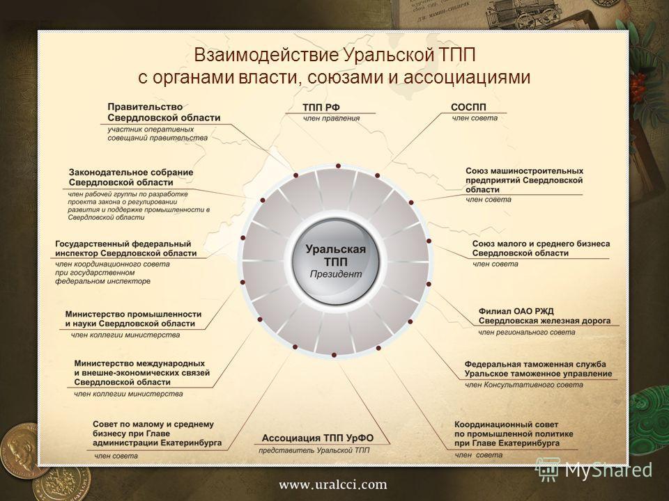 Взаимодействие Уральской ТПП с органами власти, союзами и ассоциациями