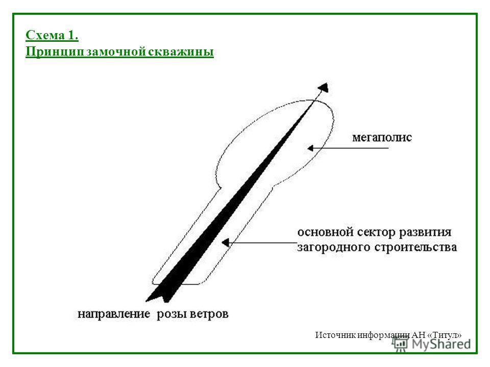 Схема 1. Принцип замочной скважины Источник информации АН «Титул»