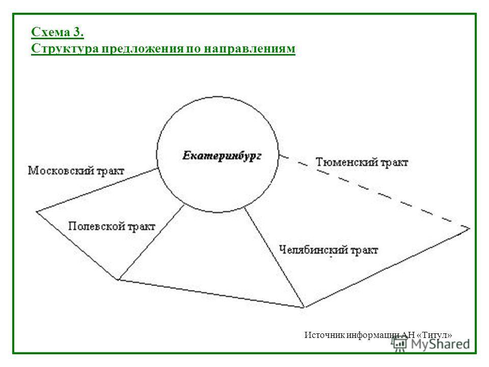 Схема 3. Структура предложения по направлениям Источник информации АН «Титул»