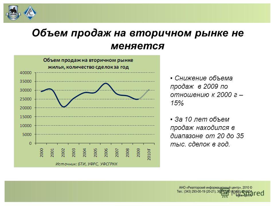 Объем продаж на вторичном рынке не меняется Снижение объема продаж в 2009 по отношению к 2000 г – 15% За 10 лет объем продаж находился в диапазоне от 20 до 35 тыс. сделок в год.