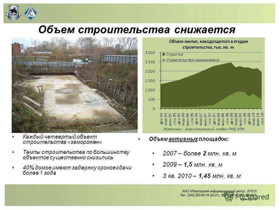 Объем строительства снижается Каждый четвертый объект строительства «заморожен» Темпы строительства по большинству объектов существенно снизились 40% домов имеют задержку сроков сдачи более 1 года Объем активных площадок: 2007 – более 2 млн. кв. м 20