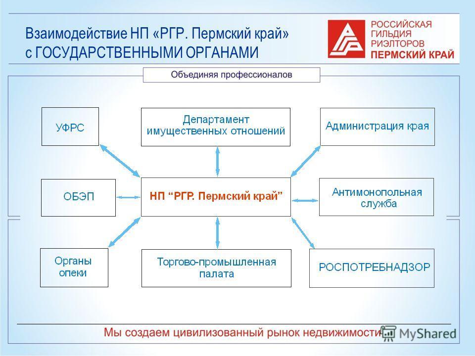 Взаимодействие НП «РГР. Пермский край» с ГОСУДАРСТВЕННЫМИ ОРГАНАМИ