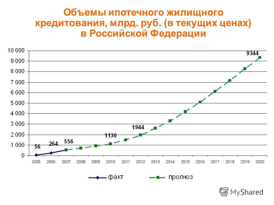 Объемы ипотечного жилищного кредитования, млрд. руб. (в текущих ценах) в Российской Федерации