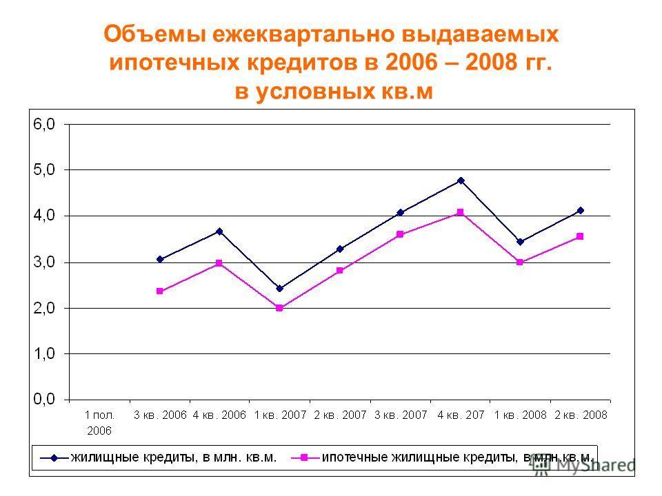 Объемы ежеквартально выдаваемых ипотечных кредитов в 2006 – 2008 гг. в условных кв.м