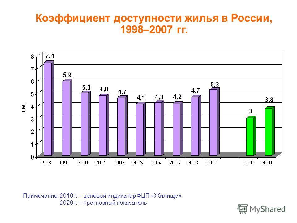 Коэффициент доступности жилья в России, 1998–2007 гг. Примечание. 2010 г. – целевой индикатор ФЦП «Жилище». 2020 г. – прогнозный показатель
