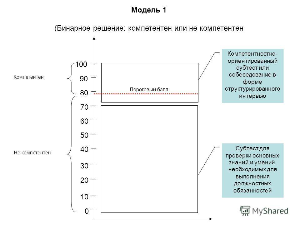 Модель 1 (Бинарное решение: компетентен или не компетентен 100 90 80 10 20 0 30 40 50 60 70 Компетентен Не компетентен Пороговый балл Компетентностно- ориентированный субтест или собеседование в форме структурированного интервью Субтест для проверки