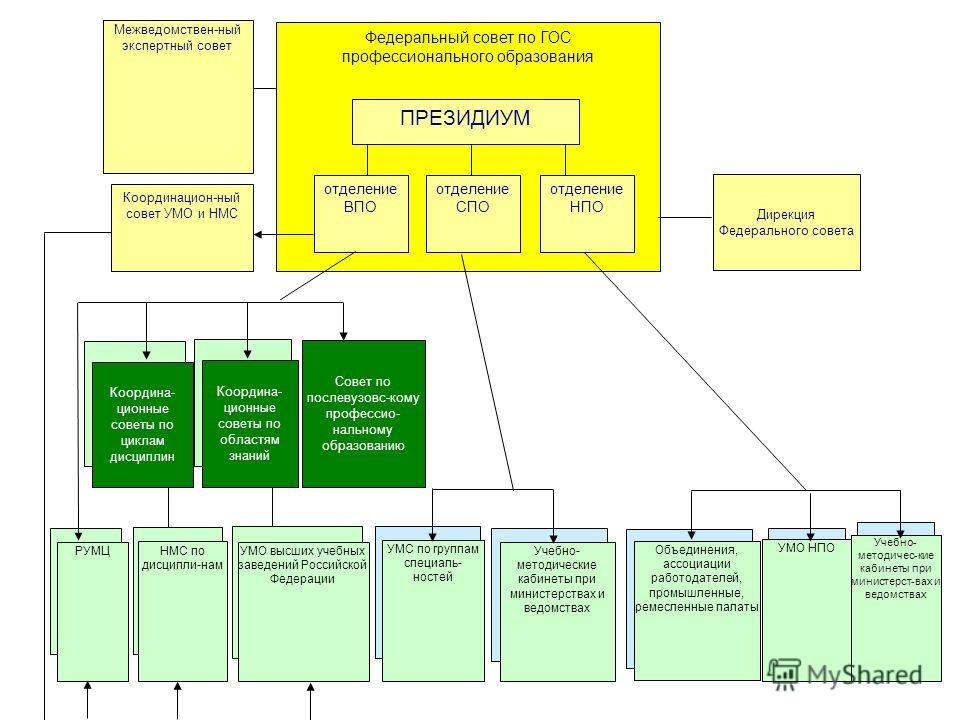 Учебно- методичес-кие кабинеты при министерст-вах и ведомствах Объединения, ассоциации работодателей, промышленные, ремесленные палаты УМО НПО РУМЦ Координа- ционные советы по циклам дисциплин НМС по дисципли-нам Координа- ционные советы по областям