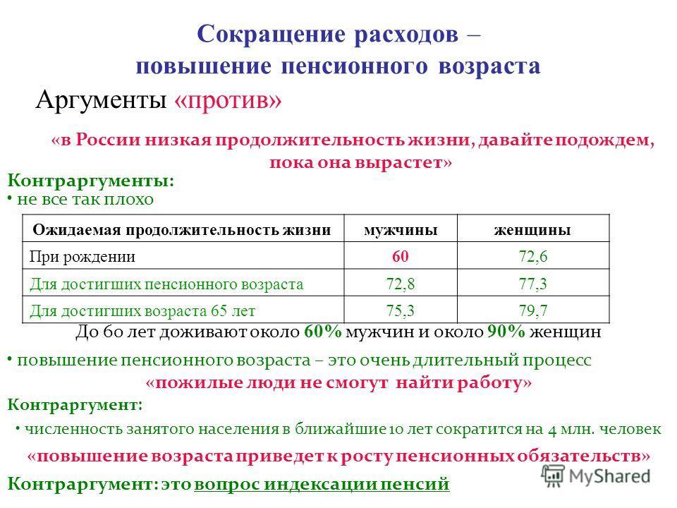 Аргументы «против» Ожидаемая продолжительность жизни мужчиныженщины При рождении6072,6 Для достигших пенсионного возраста72,877,3 Для достигших возраста 65 лет75,379,7 До 60 лет доживают около 60% мужчин и около 90% женщин «в России низкая продолжите