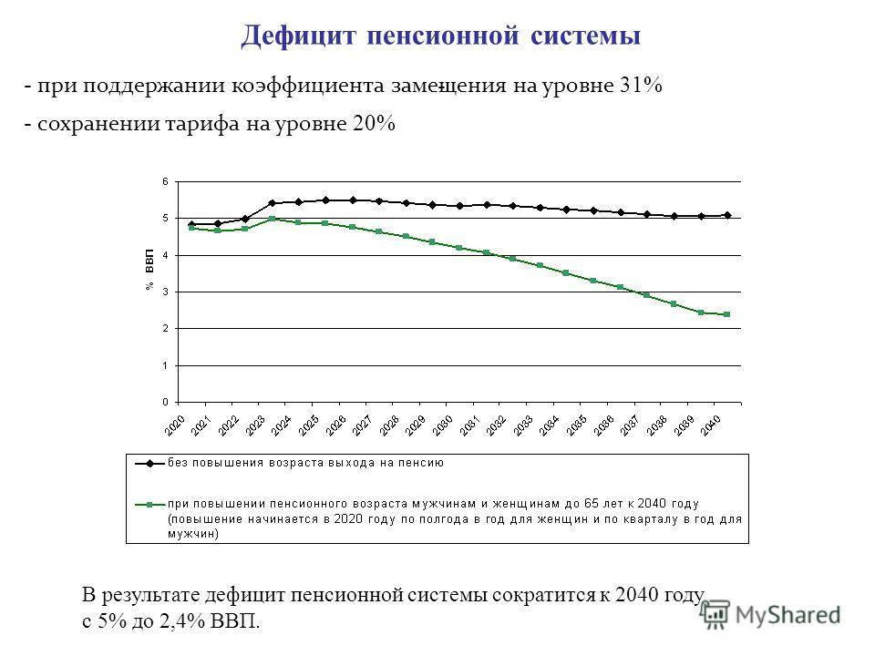 Дефицит пенсионной системы - В результате дефицит пенсионной системы сократится к 2040 году с 5% до 2,4% ВВП. - при поддержании коэффициента замещения на уровне 31% - сохранении тарифа на уровне 20%