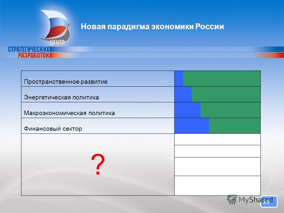 20 Новая парадигма экономики России Пространственное развитие Энергетическая политика Макроэкономическая политика Финансовый сектор ?