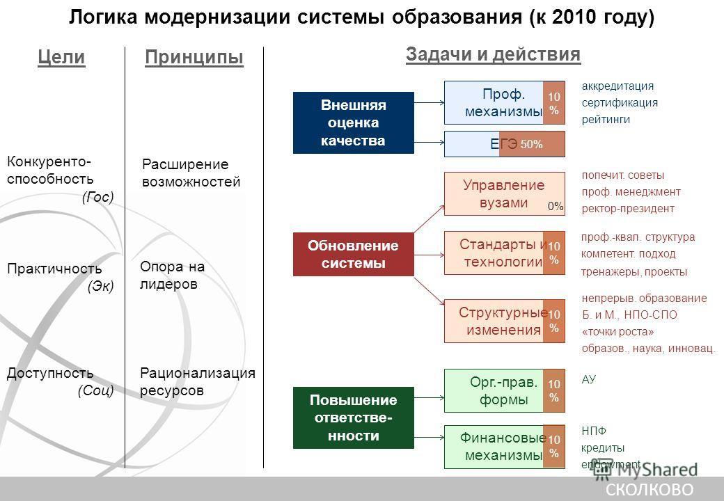 СКОЛКОВО Логика модернизации системы образования (июнь 2005 года) Цели Конкуренто- способность (Гос) Практичность (Эк) Доступность (Соц) Принципы Расширение возможностей Опора на лидеров Рационализация ресурсов Задачи и действия Обновление системы Вн