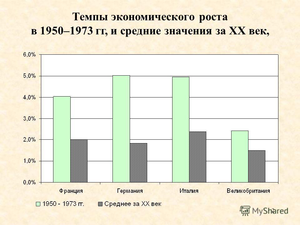 2 Темпы экономического роста в 1950–1973 гг, и средние значения за XX век,
