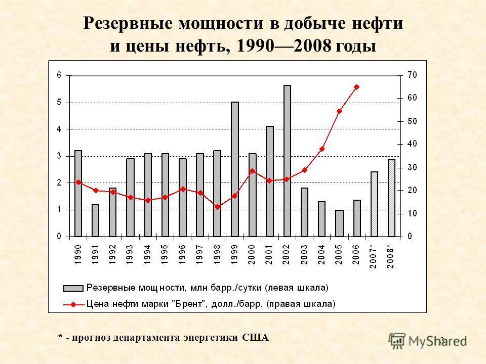 3 Резервные мощности в добыче нефти и цены нефть, 19902008 годы * - прогноз департамента энергетики США