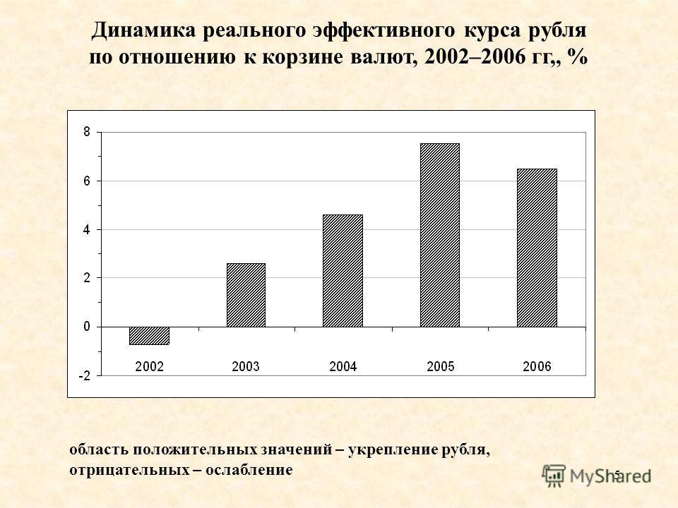 5 Динамика реального эффективного курса рубля по отношению к корзине валют, 2002–2006 гг,, % область положительных значений – укрепление рубля, отрицательных – ослабление