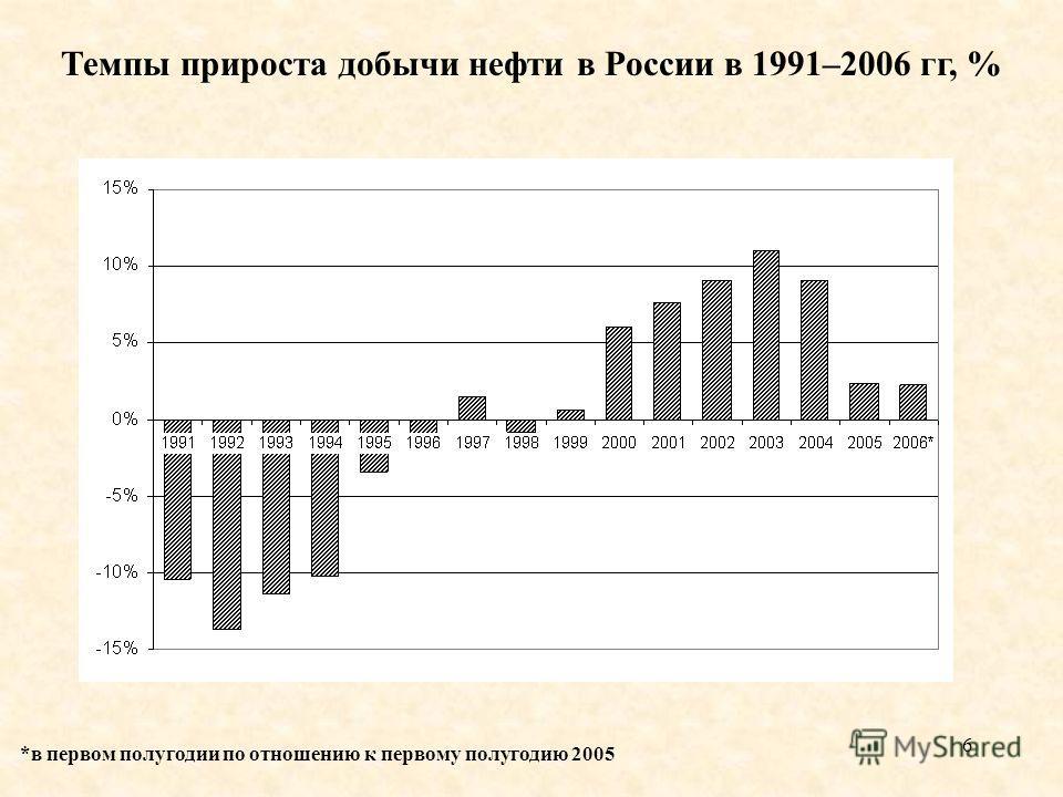 6 Темпы прироста добычи нефти в России в 1991–2006 гг, % *в первом полугодии по отношению к первому полугодию 2005