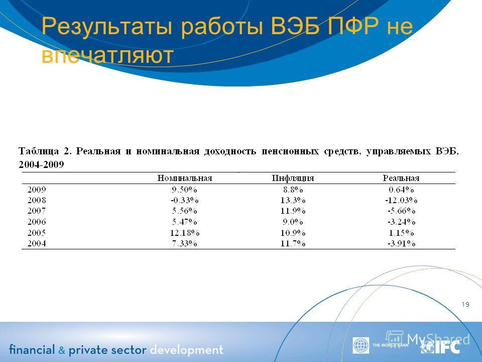 Результаты работы ВЭБ ПФР не впечатляют 19