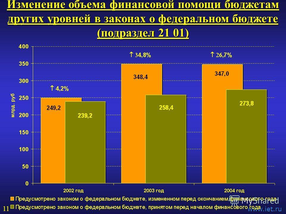 Изменение объема финансовой помощи бюджетам других уровней в законах о федеральном бюджете (подраздел 21 01) www.iet.ru 11