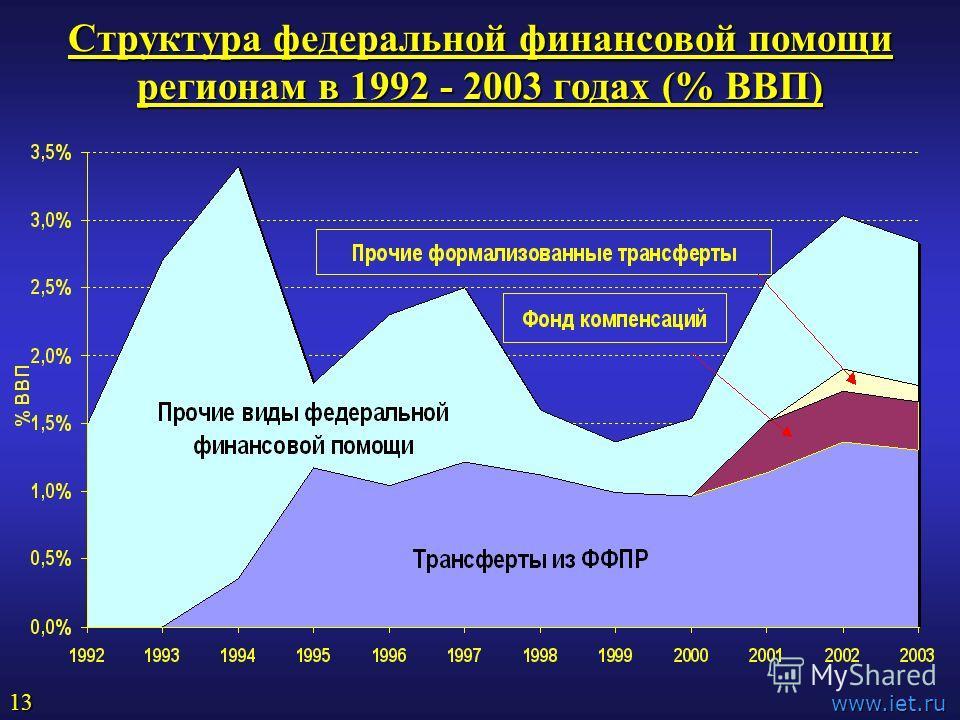 Структура федеральной финансовой помощи регионам в 1992 - 2003 годах (% ВВП) www.iet.ru 13