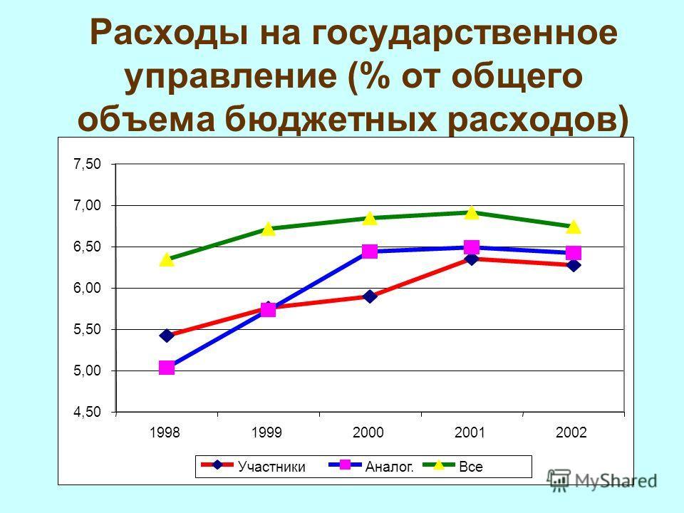 11 Расходы на государственное управление (% от общего объема бюджетных расходов) 4,50 5,00 5,50 6,00 6,50 7,00 7,50 19981999200020012002 УчастникиАналог.Все