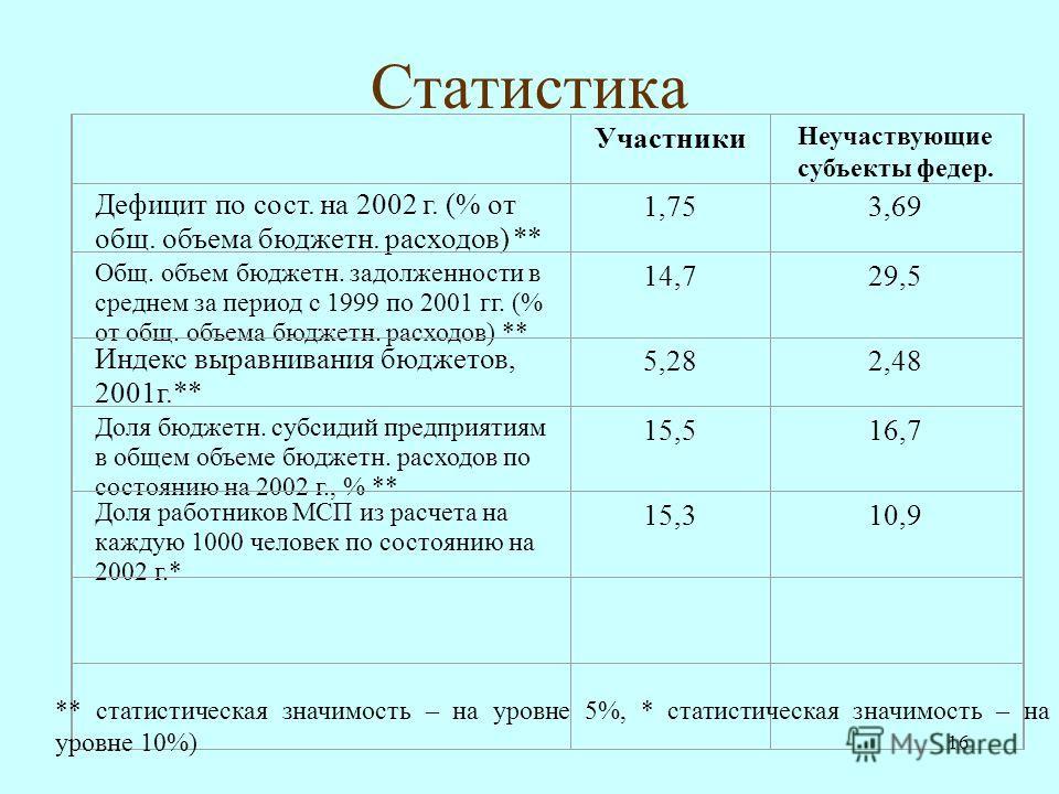 16 Статистика Участники Неучаствующие субъекты федер. Дефицит по сост. на 2002 г. (% от общ. объема бюджетн. расходов) ** 1,753,69 Общ. объем бюджетн. задолженности в среднем за период с 1999 по 2001 гг. (% от общ. объема бюджетн. расходов) ** 14,729