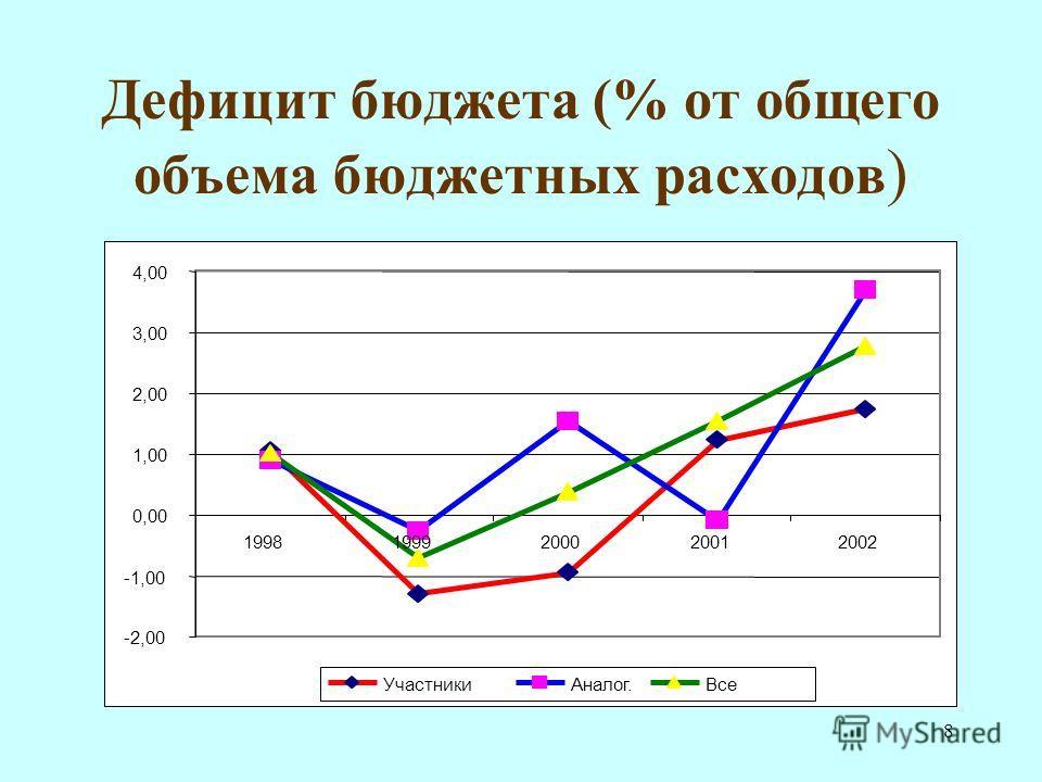 8 Дефицит бюджета (% от общего объема бюджетных расходов ) -2,00 -1,00 0,00 1,00 2,00 3,00 4,00 19981999200020012002 УчастникиАналог.Все