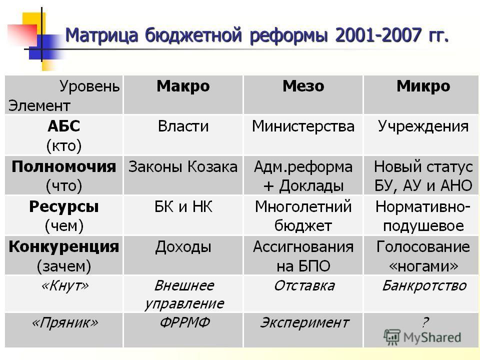 Матрица бюджетной реформы 2001-2007 гг.