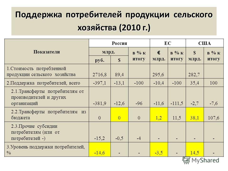 Поддержка потребителей продукции сельского хозяйства (2010 г.) Показатели РоссияЕССША млрд. в % к итогу млрд. в % к итогу $ млрд. в % к итогу руб.$ 1.Стоимость потребленной продукции сельского хозяйства2716,889,4 295,6 282,7 2.Поддержка потребителей,