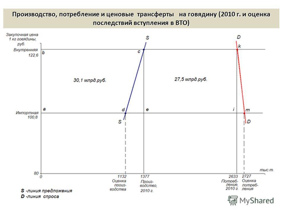 Производство, потребление и ценовые трансферты на говядину (2010 г. и оценка последствий вступления в ВТО)